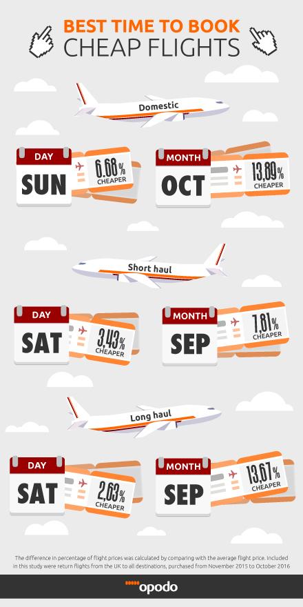 discount business airfare